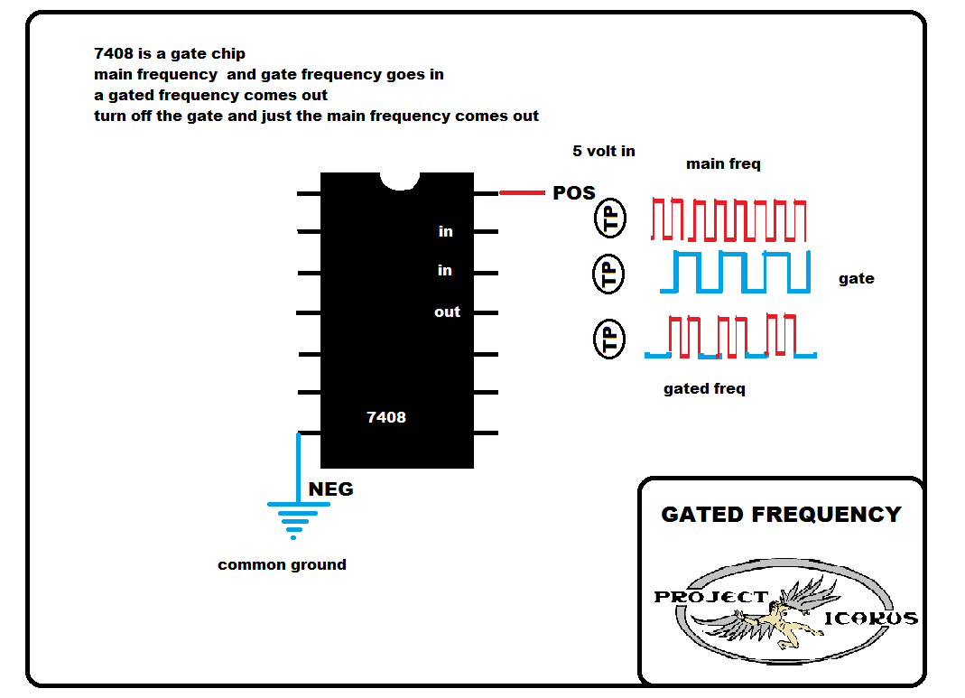 Gated Frequency